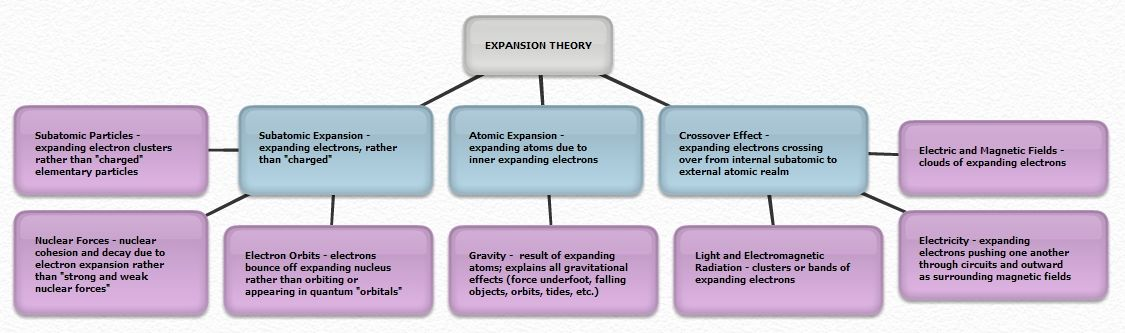 Expansion Theory Map