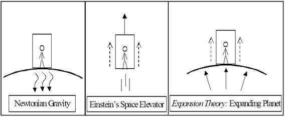 Einstein Space Elevator