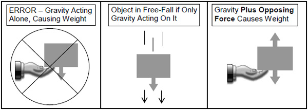 gravity_weight_3.jpg