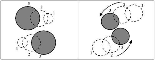 Natural Orbit Effect